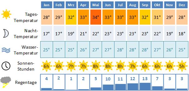 Klimatabelle_Cancun.png